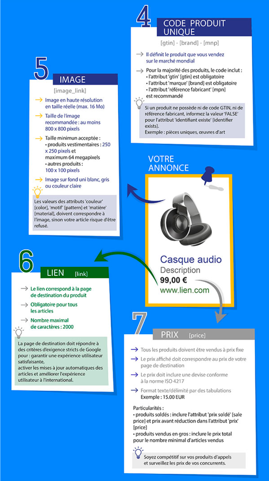 Infographie Google Shopping et Flux Shopping