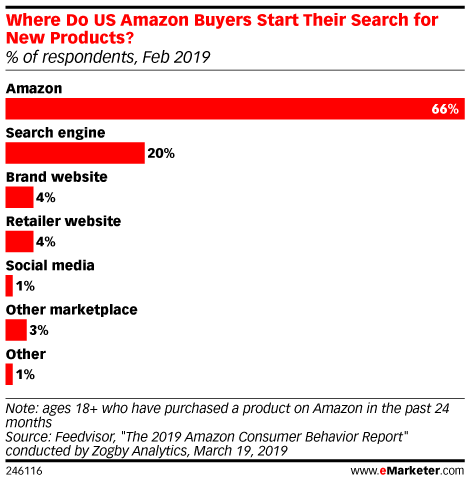 Amazon Consumer Behavior Report